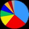 Composição política do 7º Parlamento