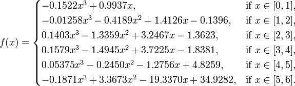 f(x) = \begin{cases} -0.1522 x^3 + 0.9937 x, & \mbox{if } x \in [0,1], \\ -0.01258 x^3 - 0.4189 x^2 + 1.4126 x - 0.1396, & \text{if } x \in [1,2], \\ 0.1403 x^3 - 1.3359 x^2 + 3.2467 x - 1.3623, & \text{if } x \in [2,3], \\ 0.1579 x^3 - 1.4945 x^2 + 3.7225 x - 1.8381, & \text{if } x \in [3,4], \\ 0.05375 x^3 -0.2450 x^2 - 1.2756 x + 4.8259, & \text{if } x \in [4,5], \\ -0.1871 x^3 + 3.3673 x^2 - 19.3370 x + 34.9282, & \text{if } x \in [5,6]. \\ \end{cases}