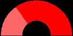 第十一届全国人民代表大会代表结构(2008年3月,深红色为中共党员)