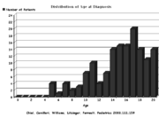 A chart visualizing the distribution of patients (by age) at the diagnosis of rumination syndrome. It is a bar graph, representing ages between newborn and 20. No patients under 5 were used. The graph peaks in the 14 to 18 years range, with the most patients being diagnosed at 17 (20 of the 145 patients). Moving away from 17 years of age, the number of patients diagnosed tapers off gradually.