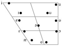 Hindi vowel chart.png
