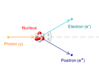 A photon strikes the nucleus from the left, with the resulting electron and positron moving off to the right