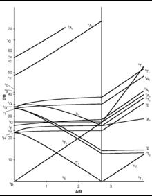 d4 Tanabe-Sugano diagram