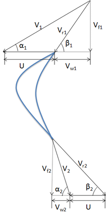 Velocity triangles at the inlet and outlet on the blades of a turbo-machine.