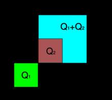 Three squares are shown in the nonnegative quadrant of the Cartesian plane. The square Q1=[0,1]×[0,1] is green. The square Q2=[1,2]×[1,2] is brown, and it sits inside the turquoise square Q1+Q2=[1,3]×[1,3].