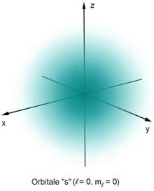 Una nube blu simmetrica che decresce in intensità dal centro andando verso l'esterno