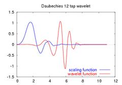 Daubechies12-functions.png
