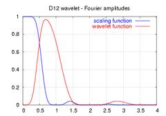 Daubechies12-spectrum.png