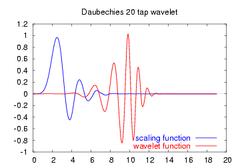 Daubechies20-functions.png