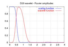 Daubechies20-spectrum.png