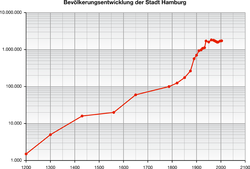 Hamburg Bevoelkerungsentwicklung 01 KMJ.png