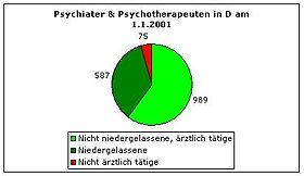 Psychiater und Psychotherapeuten in Deutschland 2001. 989 waren nicht niedergelassen ärztlich tätig, 587 waren niedergelassen und 75 nicht ärztlich tätig