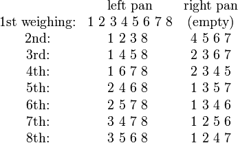 \begin{matrix} & \mbox{left pan} & \mbox{right pan} \\ \mbox{1st weighing:} & 1\ 2\ 3\ 4\ 5\ 6\ 7\ 8 & \text{(empty)} \\  \mbox{2nd:} & 1\ 2\ 3\ 8\ & 4\ 5\ 6\ 7 \\ \mbox{3rd:} & 1\ 4\ 5\ 8\ & 2\ 3\ 6\ 7 \\ \mbox{4th:} & 1\ 6\ 7\ 8\ & 2\ 3\ 4\ 5 \\ \mbox{5th:} & 2\ 4\ 6\ 8\ & 1\ 3\ 5\ 7 \\ \mbox{6th:} & 2\ 5\ 7\ 8\ & 1\ 3\ 4\ 6 \\ \mbox{7th:} & 3\ 4\ 7\ 8\ & 1\ 2\ 5\ 6 \\ \mbox{8th:} & 3\ 5\ 6\ 8\ & 1\ 2\ 4\ 7 \end{matrix}