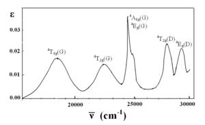 Absorption spectrum of manganese(II) hexahydrate