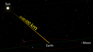 从太阳到地球的距离显示为1.5亿公里,一个近似的平均值,尺寸是按实际比例缩小。