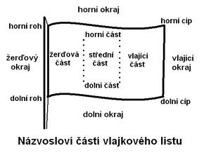 Označení částí vlajkového listu