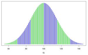 IQ curve.png