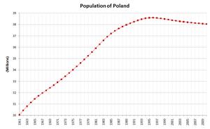 Poland-demography.png