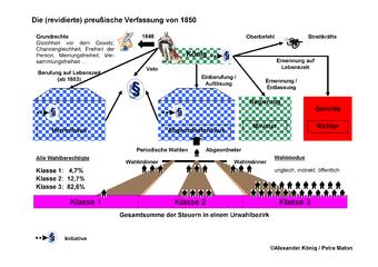 Preußische Verfassung von 1850