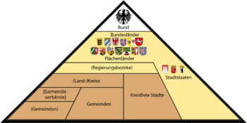 Vertikale Verwaltungsstruktur Deutschlands