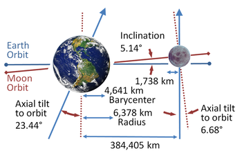 The Earth has a pronounced axial tilt; the Moon's orbit is not perpendicular to Earth's axis, but lies close to the Earth's orbital plane.