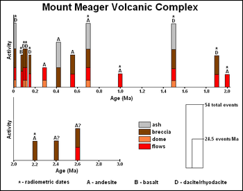 A graph showing the eruptive history of a volcano.