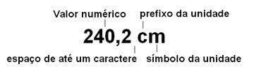 Representação correta da unidade comprimento utilizando a escala métrica