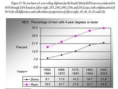 Fig 57 - men 4-yr college degrees.JPG