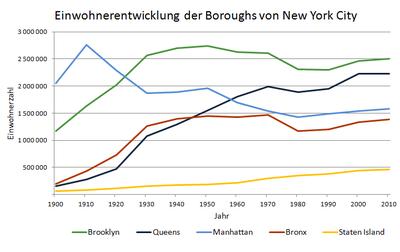 Einwohnerentwicklung NYC.png