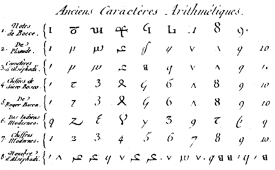 Table of numerals