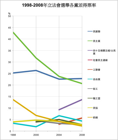 Popular vote by party in Hong Kong LegCo Elections.png