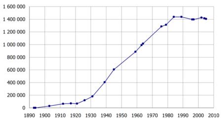 Novosibirsk population.png