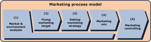 Marketing process model.png