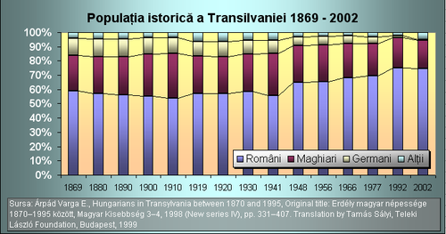 PopulaţiaIstoricăTransilvania.png
