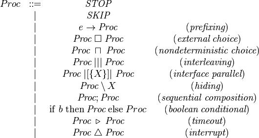 \begin{matrix} Proc &::= & \textit{STOP} & \; \ &|& \textit{SKIP} & \; \ &|& e \rightarrow \textit{Proc} & (\textit{prefixing})\ &|& \textit{Proc} \;\Box\; \textit{Proc} & (\textit{external} \; \textit{choice})\ &|& \textit{Proc} \;\sqcap\; \textit{Proc} & (\textit{nondeterministic} \; \textit{choice})\ &|& \textit{Proc} \;\vert\vert\vert\; \textit{Proc} & (\textit{interleaving}) \ &|& \textit{Proc} \;|[ \{ X \} ]| \;\textit{Proc} & (\textit{interface} \; \textit{parallel})\ &|& \textit{Proc} \setminus X & (\textit{hiding})\ &|& \textit{Proc}; \textit{Proc} & (\textit{sequential} \; \textit{composition})\ &|& \mathrm{if} \; b \; \mathrm{then} \; \textit{Proc}\; \mathrm{else}\; Proc & (\textit{boolean} \; \textit{conditional})\ &|& \textit{Proc} \;\triangleright\; \textit{Proc} & (\textit{timeout})\ &|& \textit{Proc} \;\triangle\; \textit{Proc} & (\textit{interrupt})  \end{matrix}
