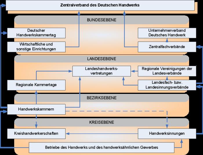 Aufbau der deutschen Handwerksorganisation