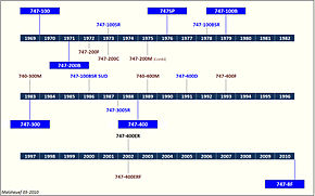 Boeing 747 deliveries timeline