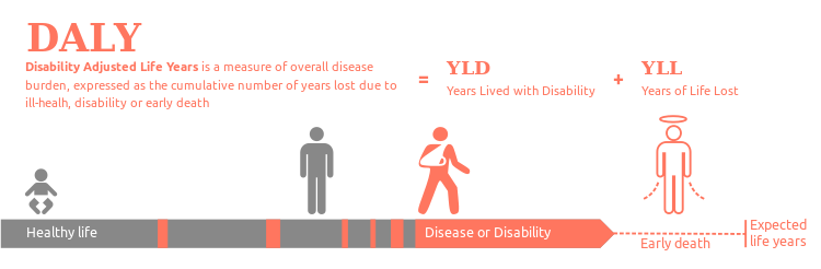 Disability-adjusted life year