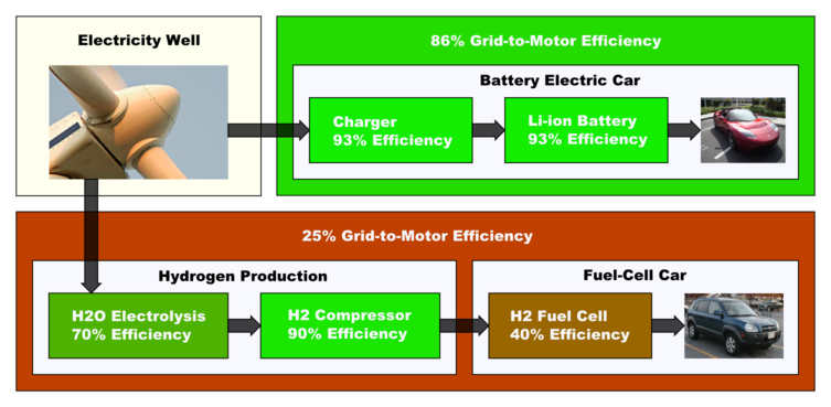 Battery EV vs. Hydrogen EV.png