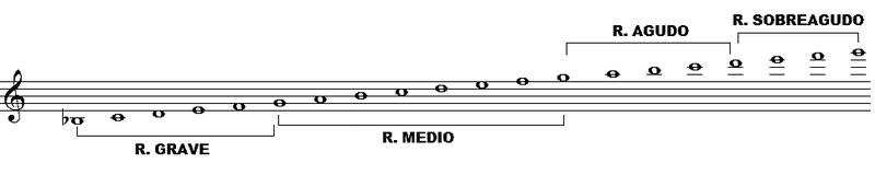 Escala Oboe prueba.png