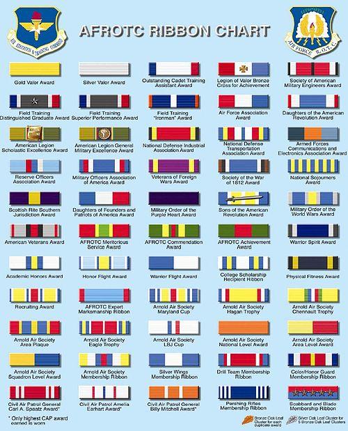 AFROTC Ribbons