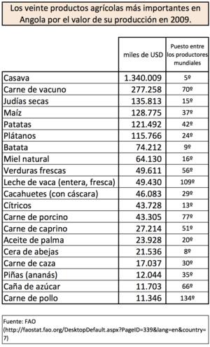 Agricultura de angola en 2009.png