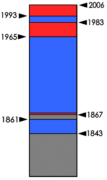 A graphical representation of party control of Alabama's 6th Congressional District