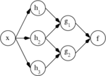 Ann dependency graph.png