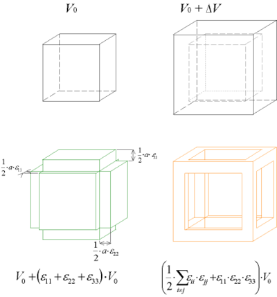 Approximation volume deformation.png