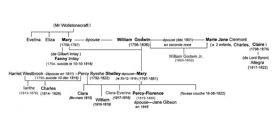 Arbre généalogique (complété) de Mary Shelley.jpg