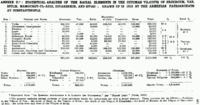 1921, Armenian population values