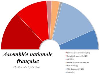 Image illustrative de l'article Élections législatives françaises de juin 1946