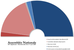Image illustrative de l'article Élections législatives françaises de 2007