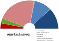 Image illustrative de l'article Élections législatives françaises de 1997